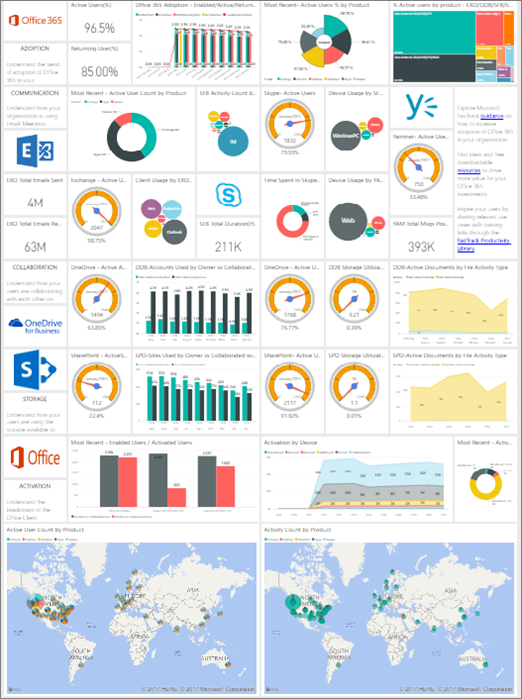 High Level Overview Of O365 Iain Fielding