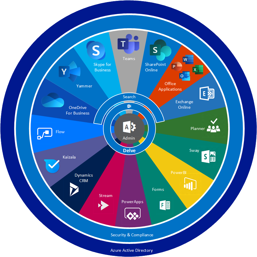 High Level Overview of O365 – Iain Fielding