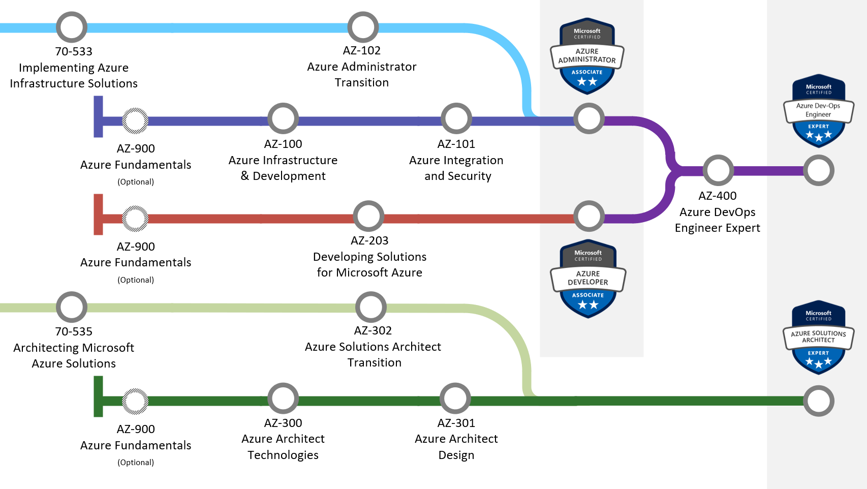 The Azure Certifications For 2019 Iain Fielding