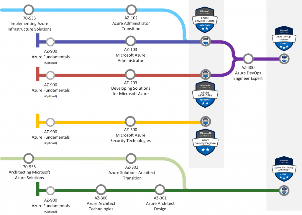 Azure Road Map