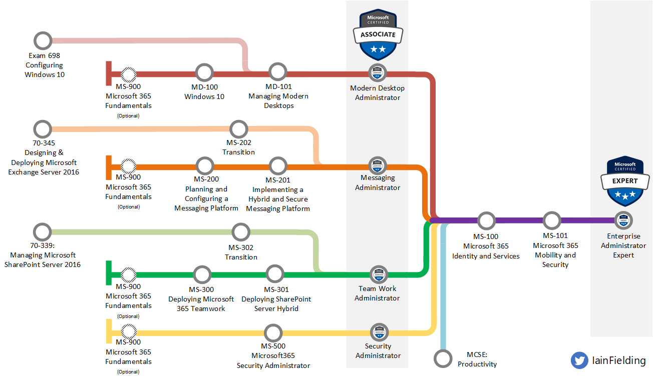 Enterprise-Administrator-Tube-Map-AUG19